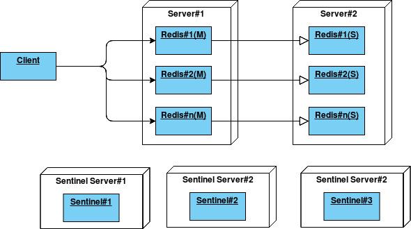 redis_architecture