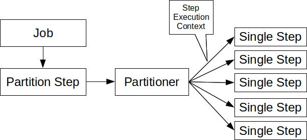 spring_batch_partition